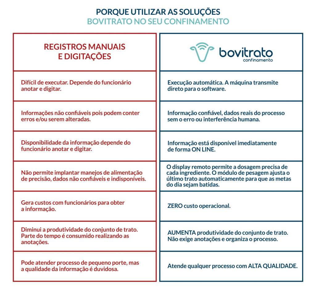 Vantagens do Bovitrato Confinamento